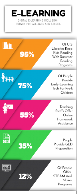 Online Editable E-learning Statistics Infographic