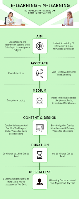 Online Editable Differences Between eLearning and mLearning Comparison Infographic