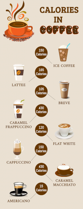 Online Editable Coffee Calories Statistics Infographic