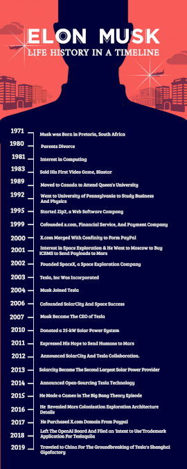 Online Editable Elon Musk Life History Timeline Infographic