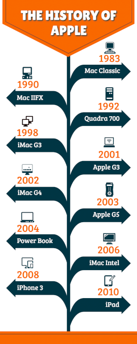 Online Editable Apple History Timeline Infographic
