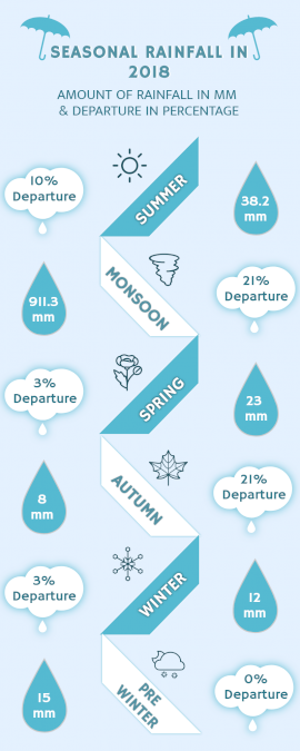 Online Editable Seasonal Rainfall Statistics Infographic