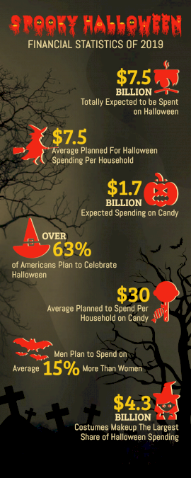 Online Editable Spooky Halloween Financial Statistics Infographic