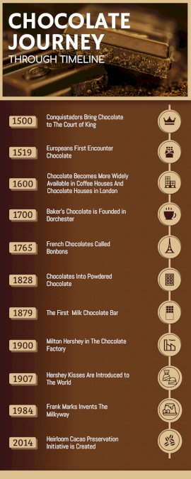 Online Editable The Story of Chocolate Timeline Infographic
