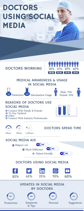 Online Editable Doctors Use of Social Media Statistics Infographic