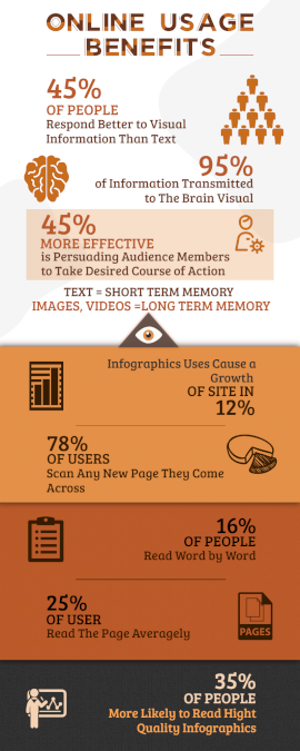 Online Editable Visual Content Benefits Statistics Infographic