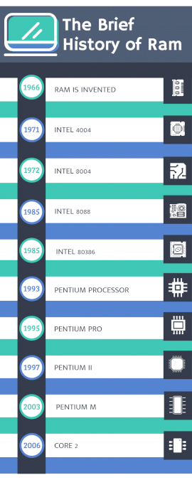 Online Editable The Brief History of RAM Timeline