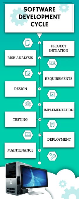 Online Editable Software Development Life Cycle Process Infographic