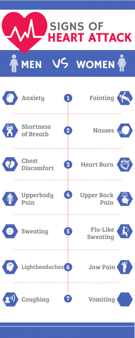 Online Editable Signs of a Heart Attack Comparison Infographic