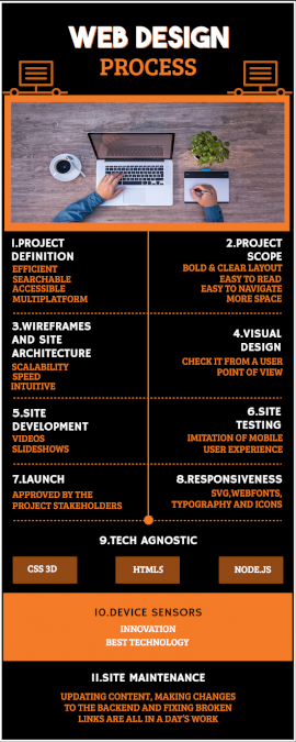 Online Editable Web Design Process Infographic