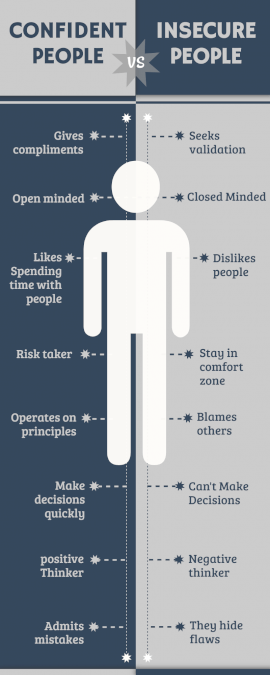 Online Editable Confident People vs Insecure People Comparison Infographic