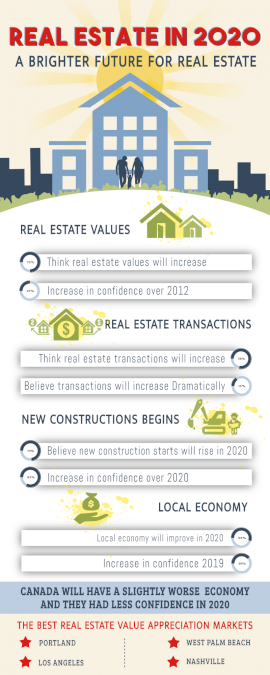 Online Editable Real Estate 2020 Investing Statistics Infographic