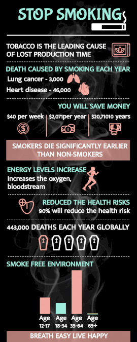 Online Editable Awareness of Tobacco Consumption Statistics Infographic