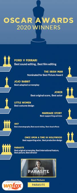 Online Editable 92nd Academy Awards Winners Statistics Infographic